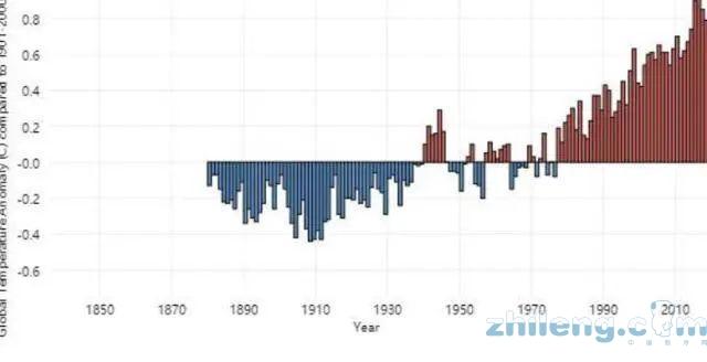 空调备不备货?市场不好看看天气预测怎样