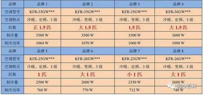 匹表示什么意思?1匹是2350W 还是2500W?