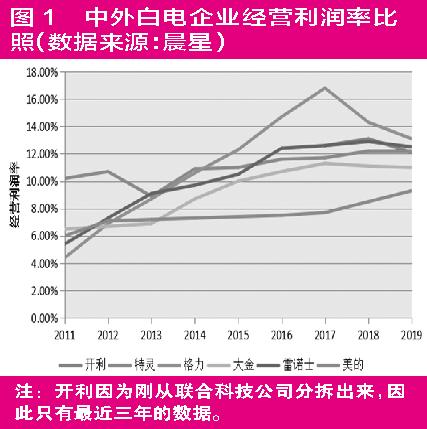 对比海外市场格力美的估值占优 未来商用空调或取代家用成主流
