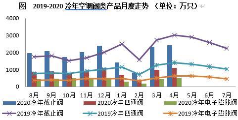 4月空调阀市场: 需求缓步恢复 内销市场降幅进一步收窄