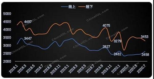 家用空调内销:变革来临,竞争加剧-上海空气新风展 AIRVENTEC CHINA 2022.6.8-10新风系统 通风设备 空气净化