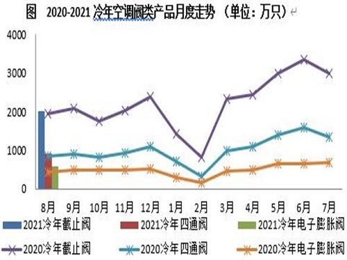 8月电子膨胀阀受新能效需求提振 同比增长32.9%