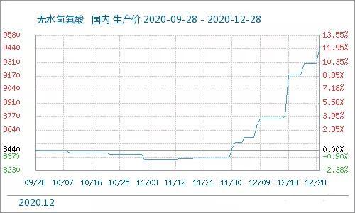 2020年12月制冷剂价格大幅上涨