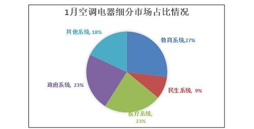 1月空调电器采购额3.3亿元