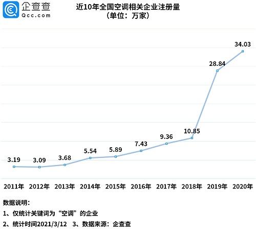 2020年我國空調相關企業注冊量同比增長18%
