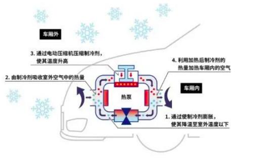 2025年热泵空调市场空间或达150 亿元,电装加码中国市场
