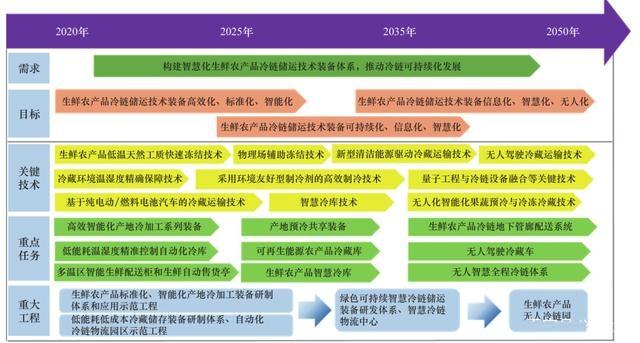 2025、2035、2050三步走,中国冷链未来30年发展规划