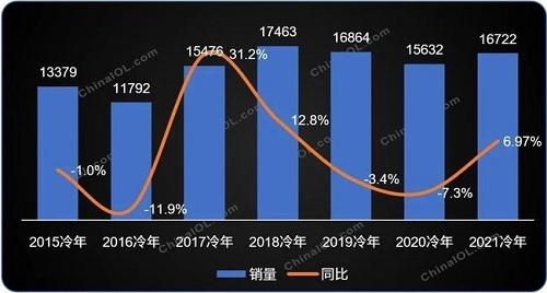 2021冷年全球家用空调增长7%,中国制造地位持续强化